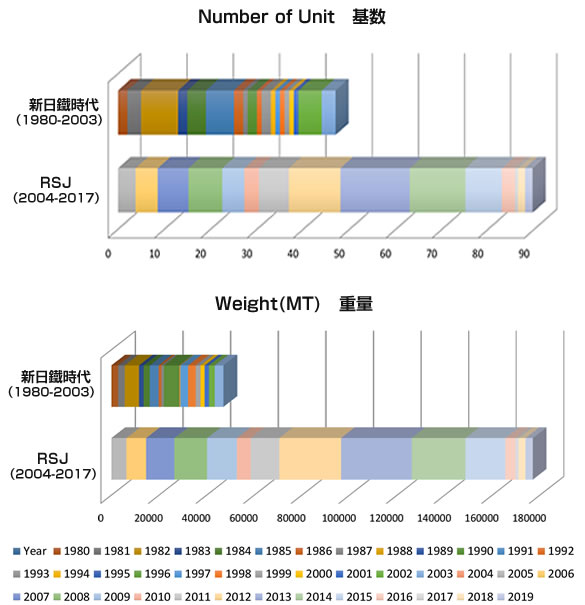Nippon Steel & Sumitomo Metal Corporation and RSJの基数&重量による実績グラフ